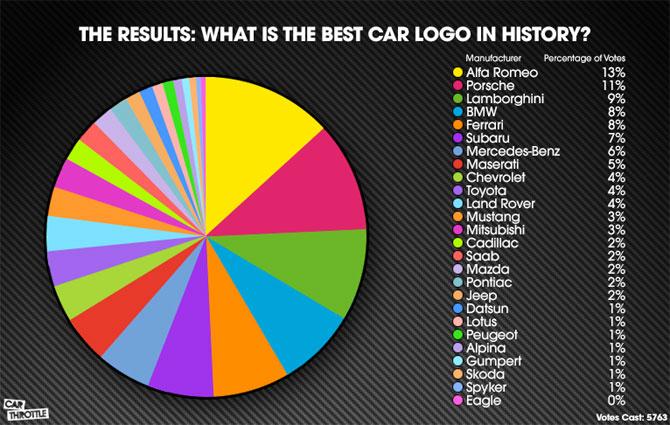 Alfa Romeo grafikon
