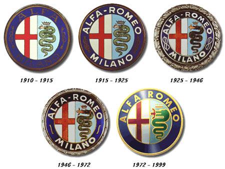 Alfa Romeo, razvoj logotipa